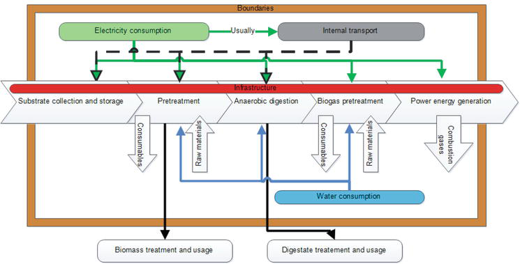 Biogas Power Energy Production from a Life Cycle Thinking