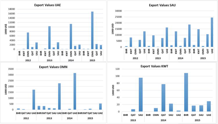Date Palm Value Chain Analysis and Marketing Opportunities for the