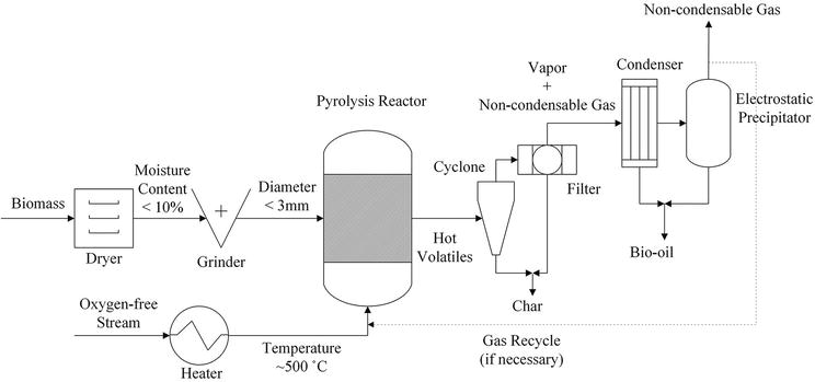 Woody Feedstock Pretreatments to Enhance Pyrolysis Bio-oil