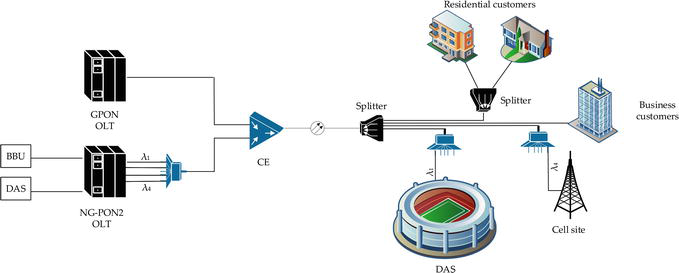 Deployment of PON in Europe and Deep Data Analysis of GPON