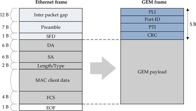 Deployment of PON in Europe and Deep Data Analysis of GPON | IntechOpen