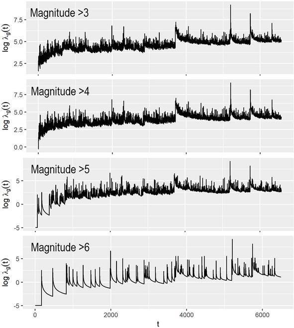 Assessing Seismic Hazard in Chile Using Deep Neural Networks
