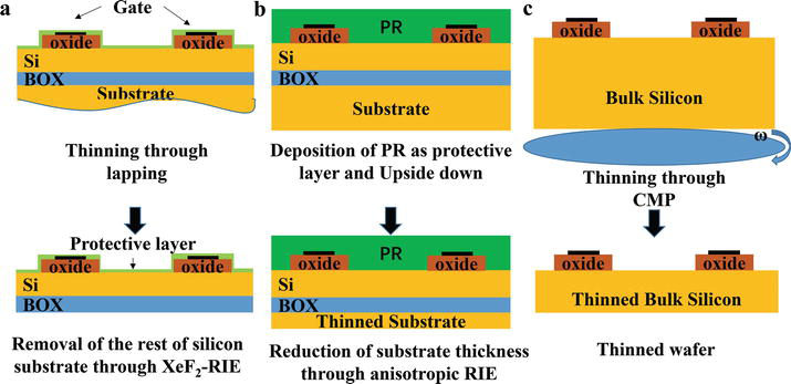 Silicon-Based Micromachining Process for Flexible