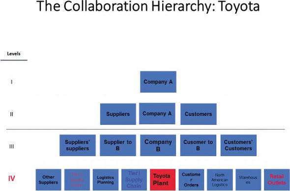 Organizational Identity, Corporate Strategy, and Habits of