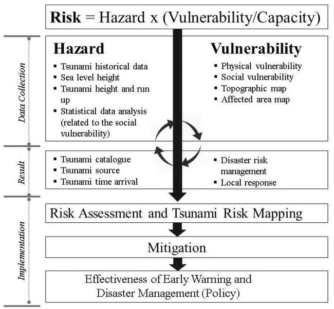 Geo Spatial Analysis for Tsunami Risk Mapping | IntechOpen