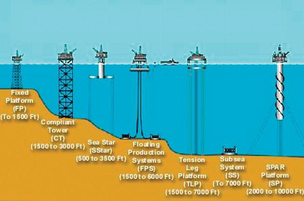 Maintenance Management of Aging Oil and Gas Facilities