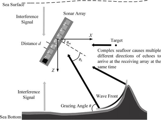 Advanced Mapping of the Seafloor Using Sea Vehicle Mounted