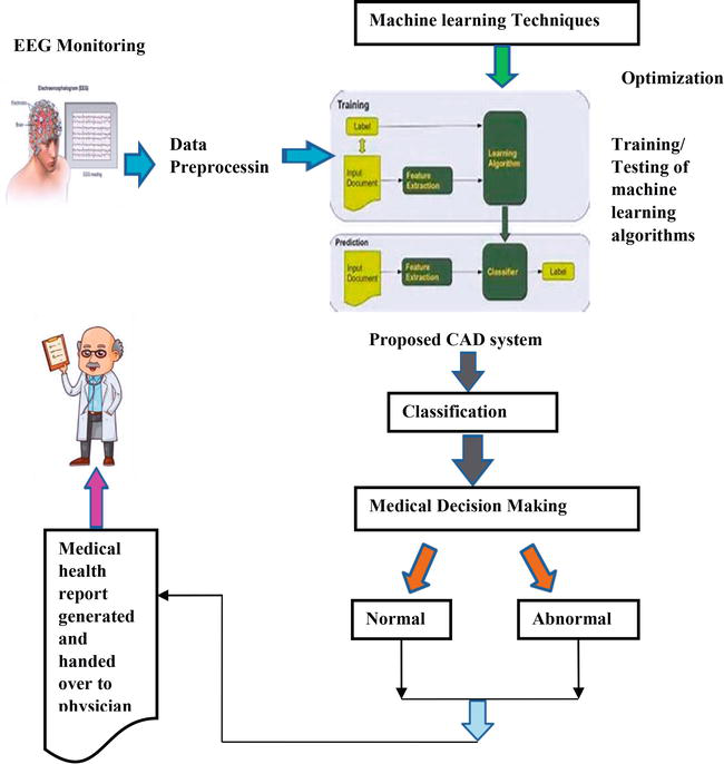 Components of Soft Computing for Epileptic Seizure Prediction and
