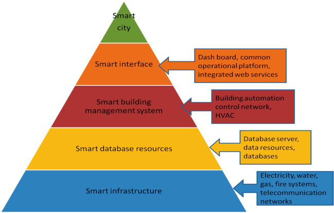 Benefits and Challenges of Internet of Things for Telecommunication