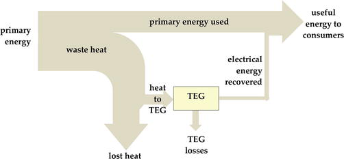 Thermoelectric Energy Harvesting: Basic Principles and Applications