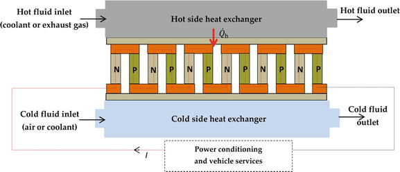 Thermoelectric Energy Harvesting: Basic Principles and