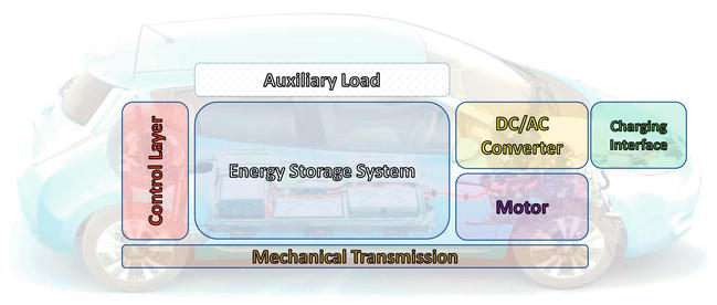Overview of Main Electric Subsystems of Zero-Emission