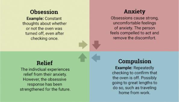 Stigma in Obsessive Compulsive Disorder | IntechOpen