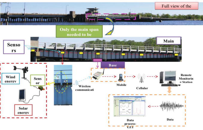 Utilization of Dynamic and Static Sensors for Monitoring