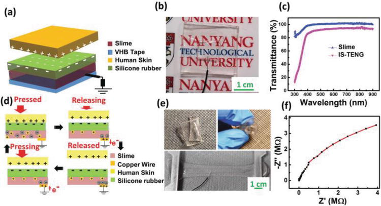 Small-Scale Energy Harvesting from Environment by