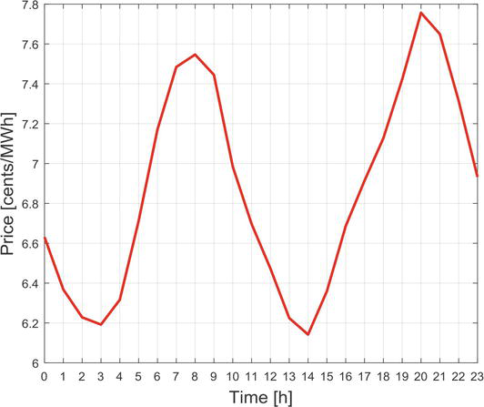 A Distributed Optimization Method for Optimal Energy
