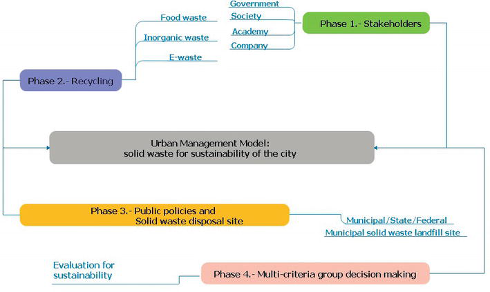 Urban Management Model: Municipal Solid Waste for City
