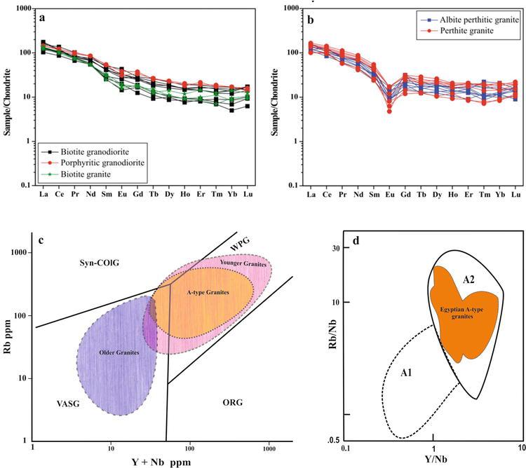 Geochemistry And Tectonic Setting Of Neoproterozoic Rocks