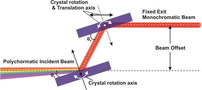 Fundamental of Synchrotron Radiations | IntechOpen