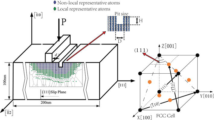 Multiscale Simulation of Surface Defect Influence in