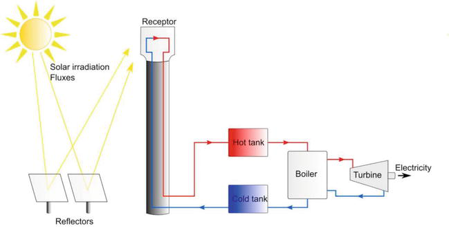 Advances in Concentrated Solar Power: A Perspective of Heat