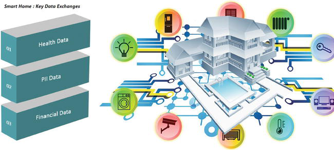 Privacy of IoT-Enabled Smart Home Systems   IntechOpen