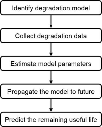 Prognostics 102: Efficient Bayesian-Based Prognostics