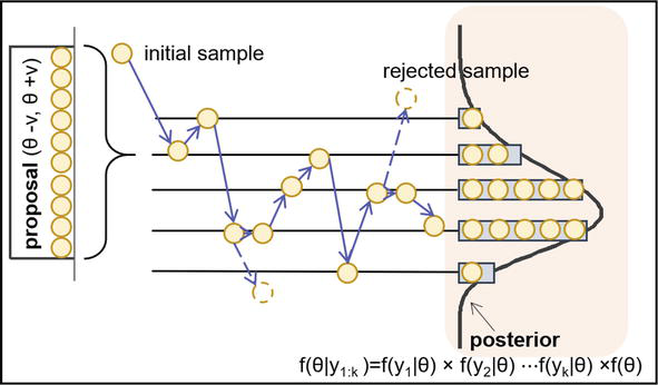 Prognostics 102: Efficient Bayesian-Based Prognostics Algorithm in