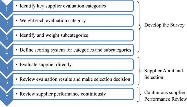 Supplier Evaluation and Selection in Automobile Industry