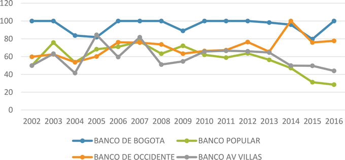The Colombian Banking Sector: Analysis from Relative