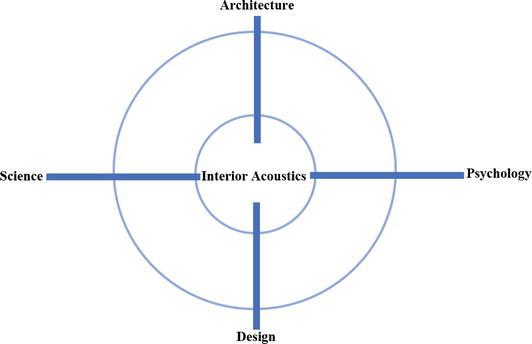 Major Elements In Interior Design Clarified