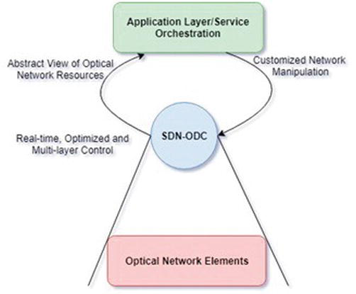 Role of Optical Network in Cloud/Fog Computing | IntechOpen