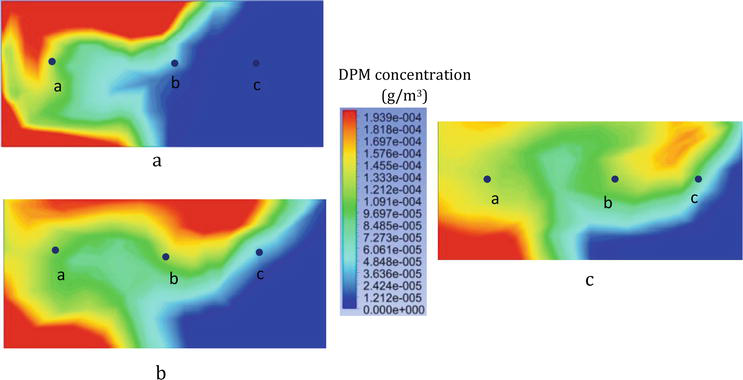 Analysis of Diesel Particulate Matter Flow Patterns in Different