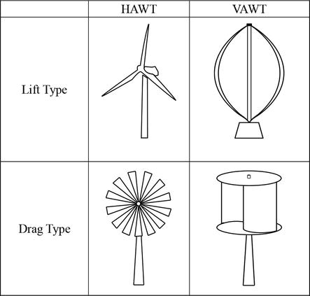 Straight-Bladed Vertical Axis Wind Turbines: History