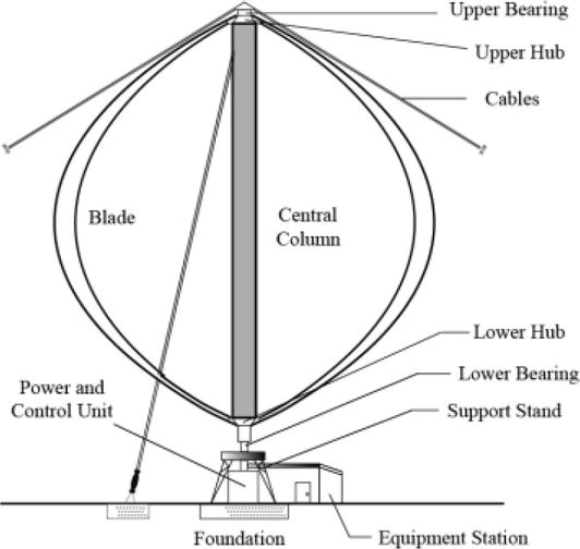 Straight-Bladed Vertical Axis Wind Turbines: History, Performance