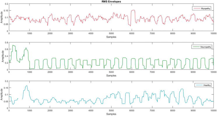 A Review of EMG Techniques for Detection of Gait Disorders