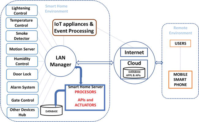 Smart Home Systems Based on Internet of Things | IntechOpen
