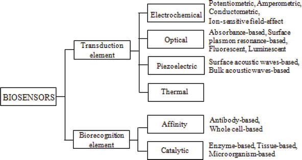 Biosensors for Determination of Heavy Metals in Waters | IntechOpen