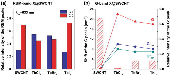 Synthesis and Properties of Single-Walled Carbon Nanotubes
