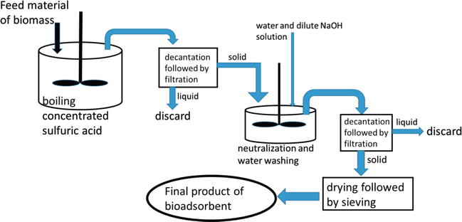 Gold Recovery Process From Primary And Secondary Resources Using Bioadsorbents Intechopen