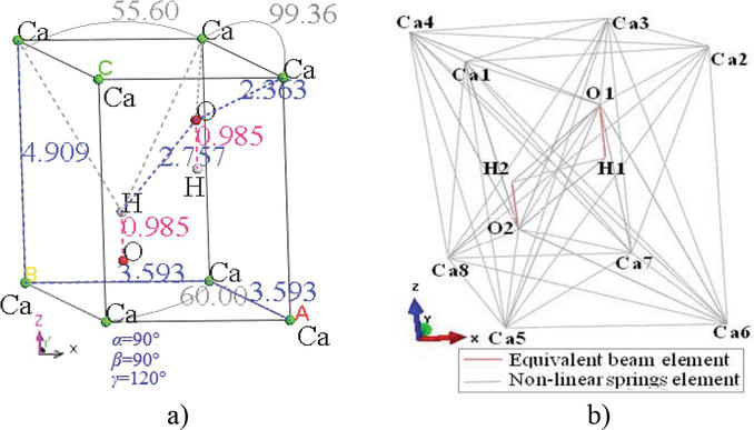 Atomistic Simulation of Anistropic Crystal Structures at