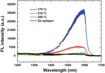 New Material for Si-Based Light Source Application for CMOS