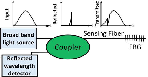 Distributed, Advanced Fiber Optic Sensors | IntechOpen
