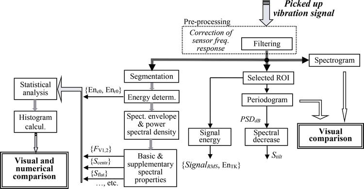 Analysis of Energy Relations between Noise and Vibration Produced by