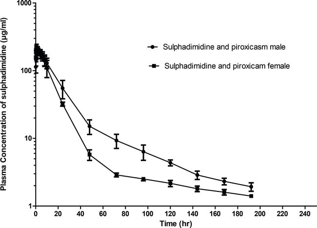 Unique Pharmacokinetic and Pharmacodynamic Parameters of