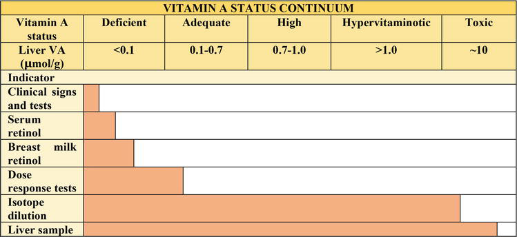 Vitamin A in Health and Disease | IntechOpen