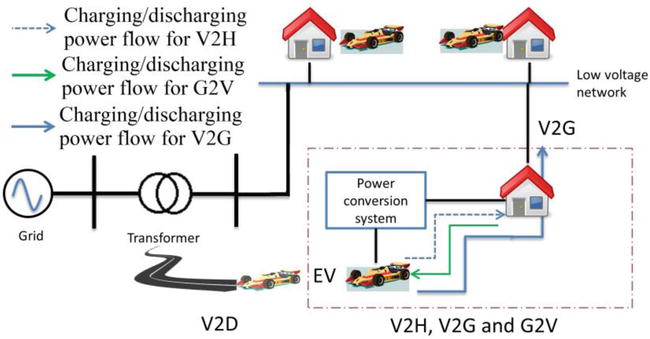 The Strategies of EV Charge/Discharge Management in Smart