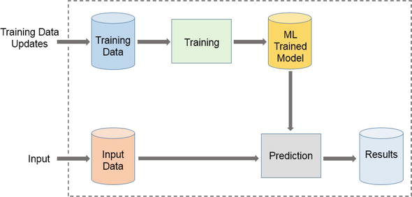Radiation Oncology in the Era of Big Data and Machine Learning for