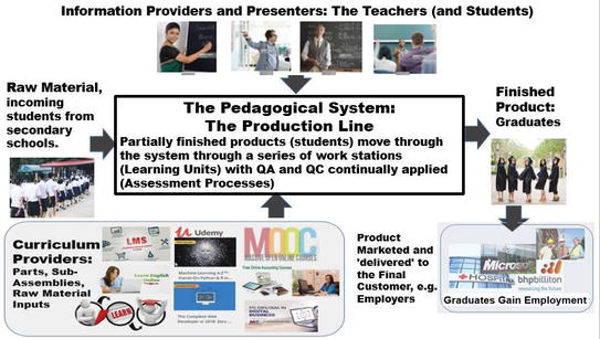 Leagility in Pedagogy: Applying Logistics and Supply Chain