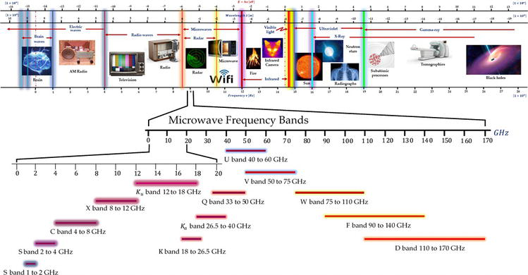 The Interaction of Microwaves with Materials of Different